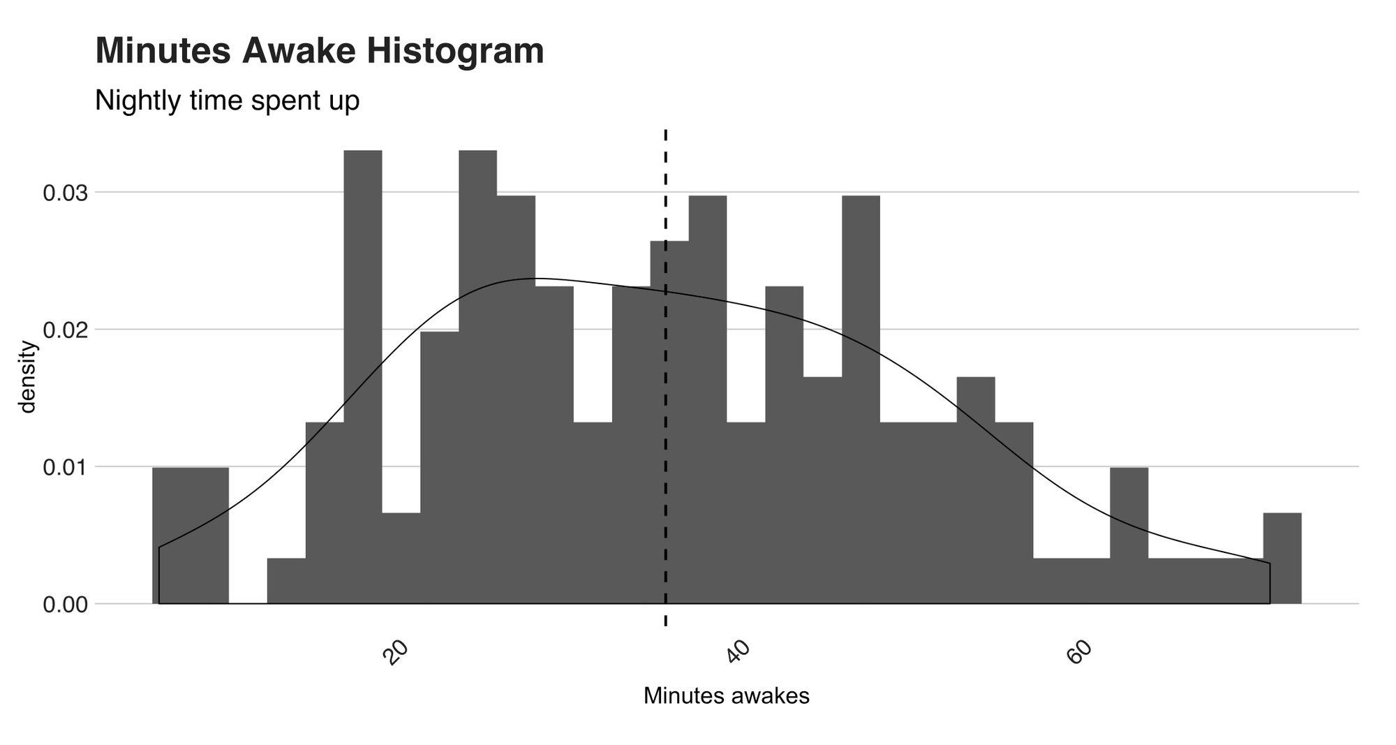 Minutes Awake Histogram